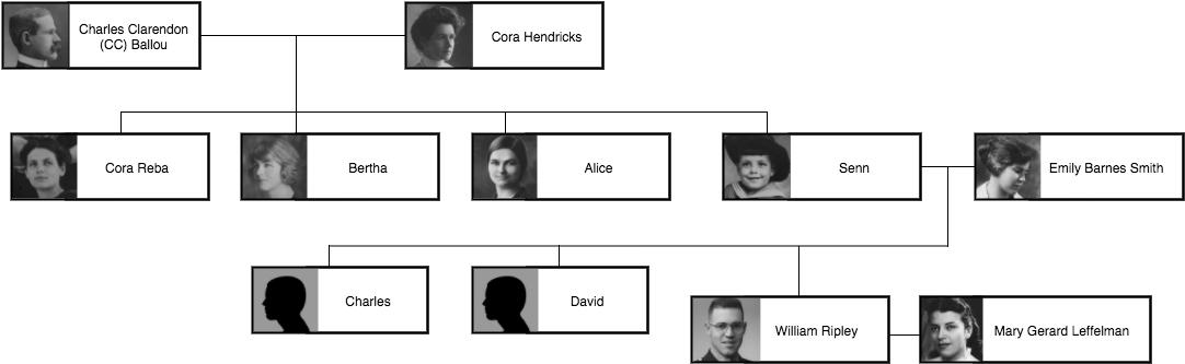 Ballou_family_tree (6)
